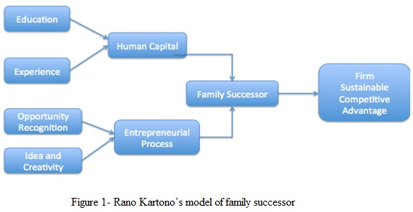 Setting up the entrepreneurial process in the family