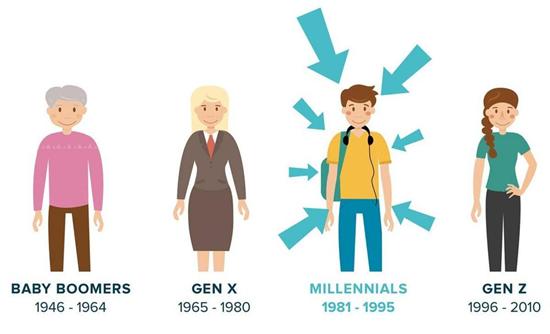 Segmentation in Millennial Generation – Global Business Marketing