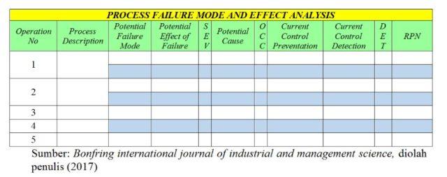 Penerapan Failure Mode And Effect Analysis Fmea Dan